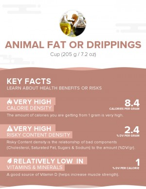 Animal fat or drippings