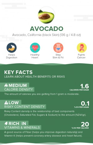 Avocado, raw