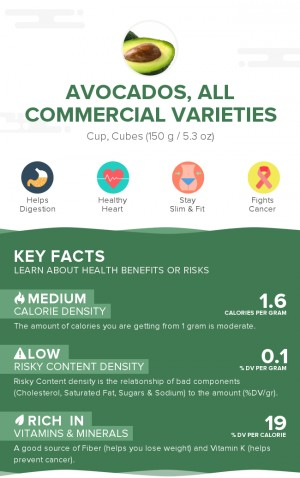 Avocados, raw, all commercial varieties