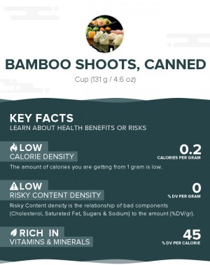 Bamboo Shoots, Canned