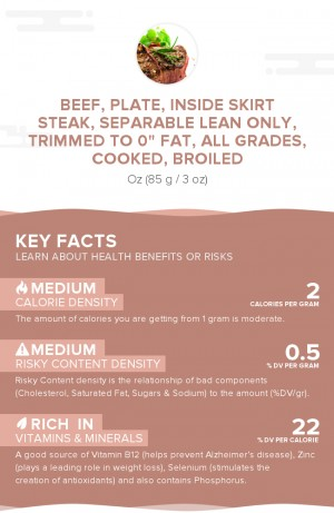 Beef, plate, inside skirt steak, separable lean only, trimmed to 0