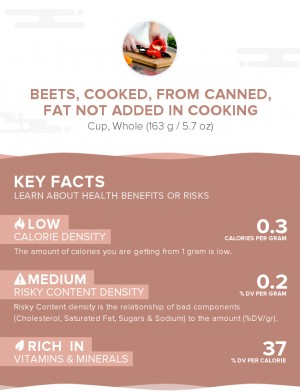 Beets, cooked, from canned, fat not added in cooking