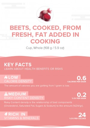 Beets, cooked, from fresh, fat added in cooking