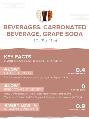 Beverages, Carbonated beverage, grape soda
