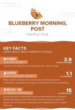 Blueberry Morning, Post