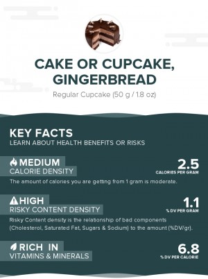 Cake or cupcake, gingerbread
