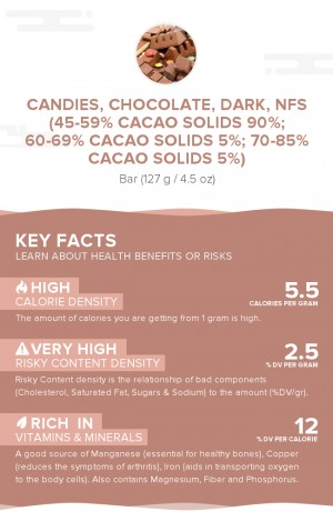 Candies, chocolate, dark, NFS (45-59% cacao solids 90%; 60-69% cacao solids 5%; 70-85% cacao solids 5%)