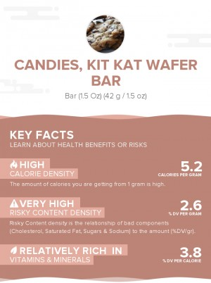 Candies, KIT KAT Wafer Bar