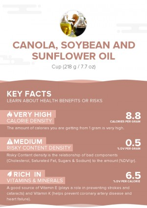 Canola, soybean and sunflower oil