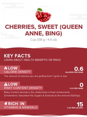 Cherries, sweet, raw (Queen Anne, Bing)