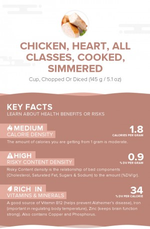 Chicken, heart, all classes, cooked, simmered