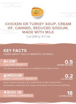 Chicken or turkey soup, cream of, canned, reduced sodium, made with milk