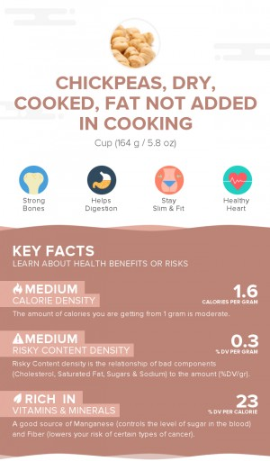 Chickpeas, dry, cooked, fat not added in cooking