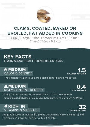 Clams, coated, baked or broiled, fat added in cooking