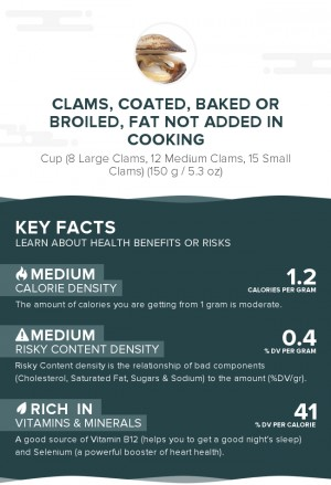 Clams, coated, baked or broiled, fat not added in cooking