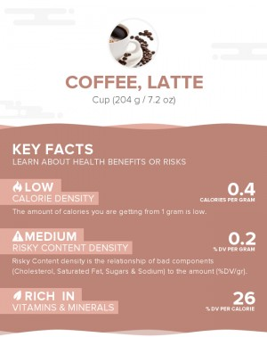 Coffee, Latte