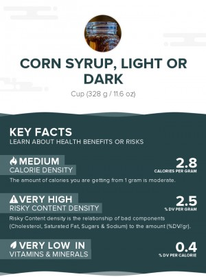Corn syrup, light or dark