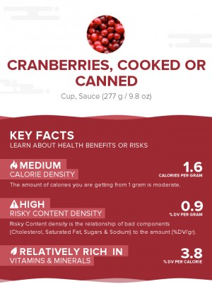 Cranberries, cooked or canned