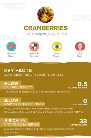 Cranberries, raw