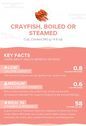 Crayfish, boiled or steamed