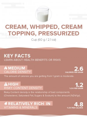 Cream, whipped, cream topping, pressurized