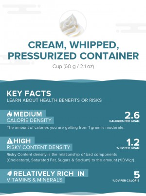 Cream, whipped, pressurized container