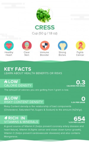 Cress, raw