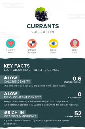 Currants, raw