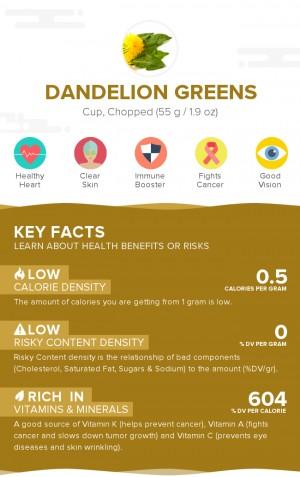 Dandelion greens, raw