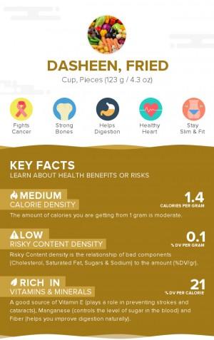 Dasheen, fried