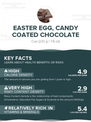 Easter egg, candy coated chocolate