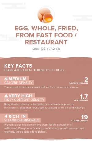 Egg, whole, fried, from fast food / restaurant