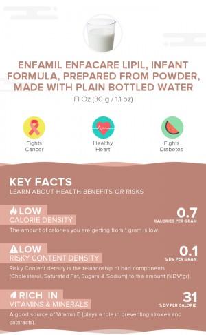 Enfamil EnfaCare LIPIL, infant formula, prepared from powder, made with plain bottled water