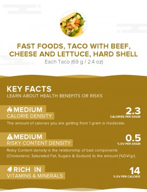 Fast foods, taco with beef, cheese and lettuce, hard shell