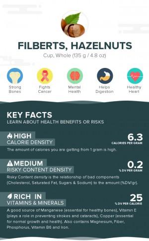 Filberts, hazelnuts