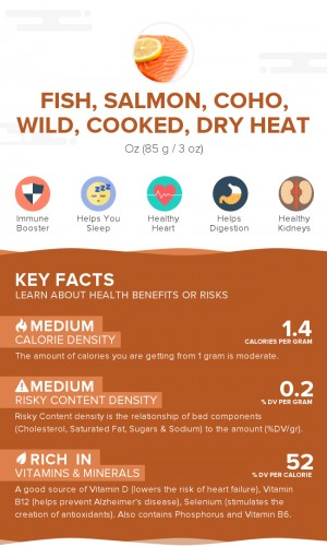 Fish, salmon, coho, wild, cooked, dry heat