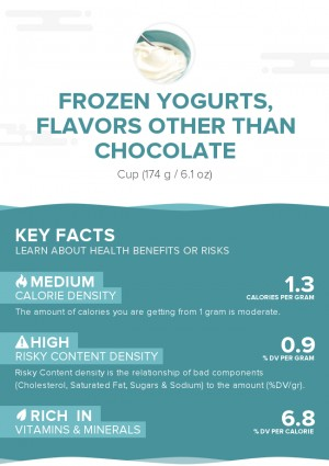 Frozen yogurts, flavors other than chocolate