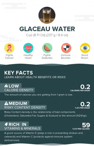 Glaceau Water