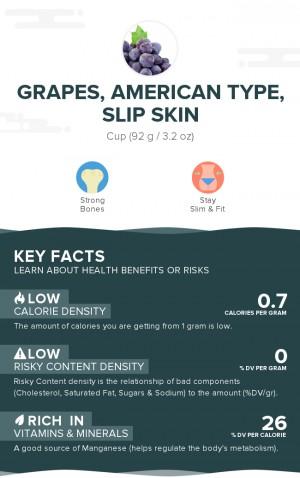 Grapes, american type (slip skin), raw