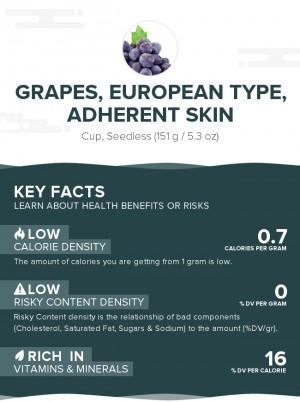 Grapes, European type, adherent skin, raw