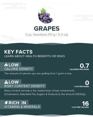 Grapes, raw