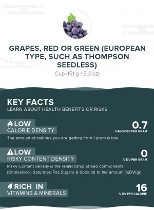 Grapes, red or green (European type, such as Thompson seedless), raw