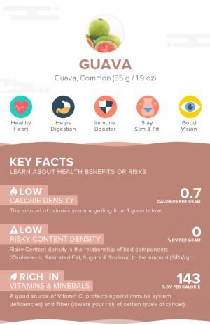 Guava, raw