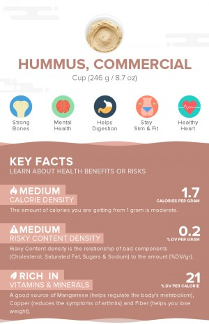 Hummus, commercial