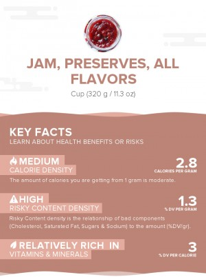 Jam, preserves, all flavors