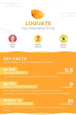 Loquats, raw