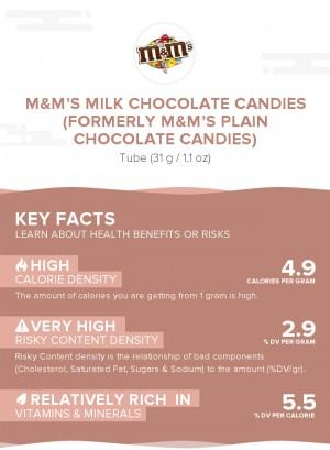M&M's Milk Chocolate Candies (formerly M&M's Plain Chocolate Candies)
