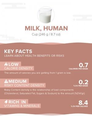 Milk, human