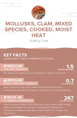 Mollusks, clam, mixed species, cooked, moist heat