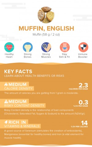 Muffin, English